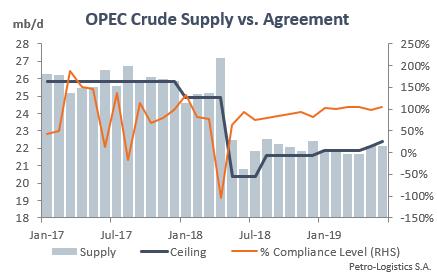 OPEC compliance