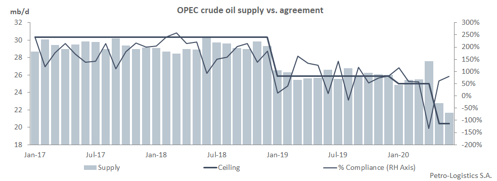 OPEC Compliance: Crude Oil Supply vs Agreement
