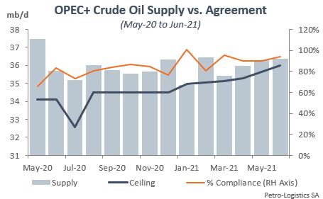 OPEC+ compliance