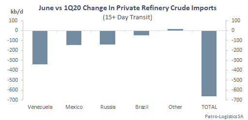 Private refineries crude oil imports June vs Q1