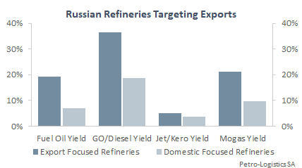 Refineries targeting exports