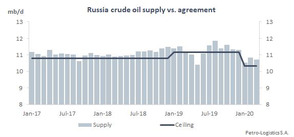 Russia crude oil supply vs agreement
