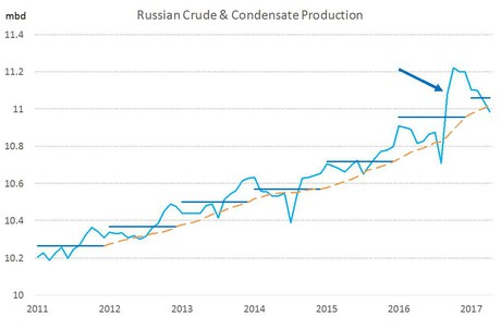 Russia Production