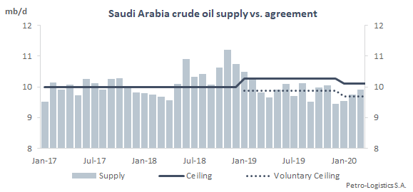 Saudi Arabia crude oil supply vs agreement