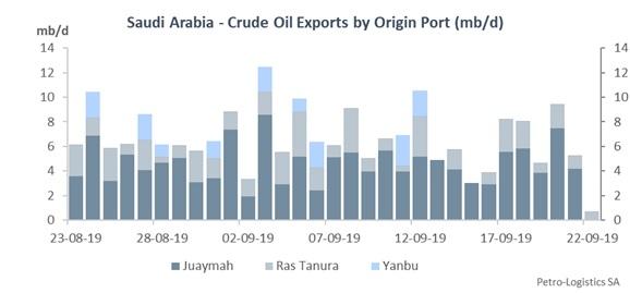 Saudi Arabia - Crude Oil Loadings by Terminal