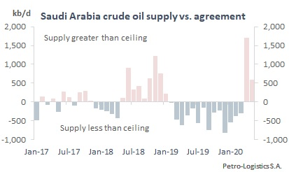 Saudi Arabia Compliance with OPEC Agreements (2017 to May 2020)