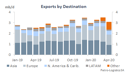 Total US Gulf Coast Exports by Destination