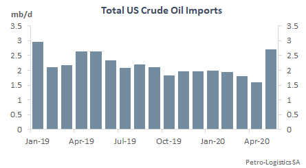 Total US Imports of Crude Oil