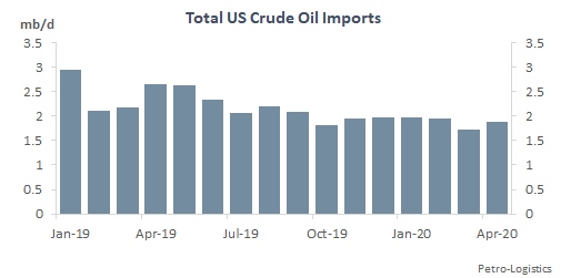 Total US Crude Oil Imports (ex OPEC, OPEC+ partners, Colombia, Ecuador, other WAF)