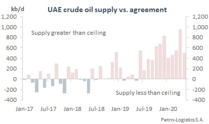 UAE Compliance with OPEC Agreements (2017 to May 2020)