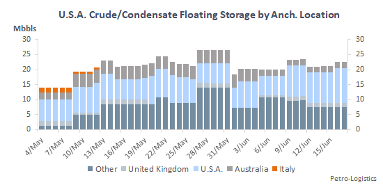 US Floating Storage of Crude Oil and Condensate